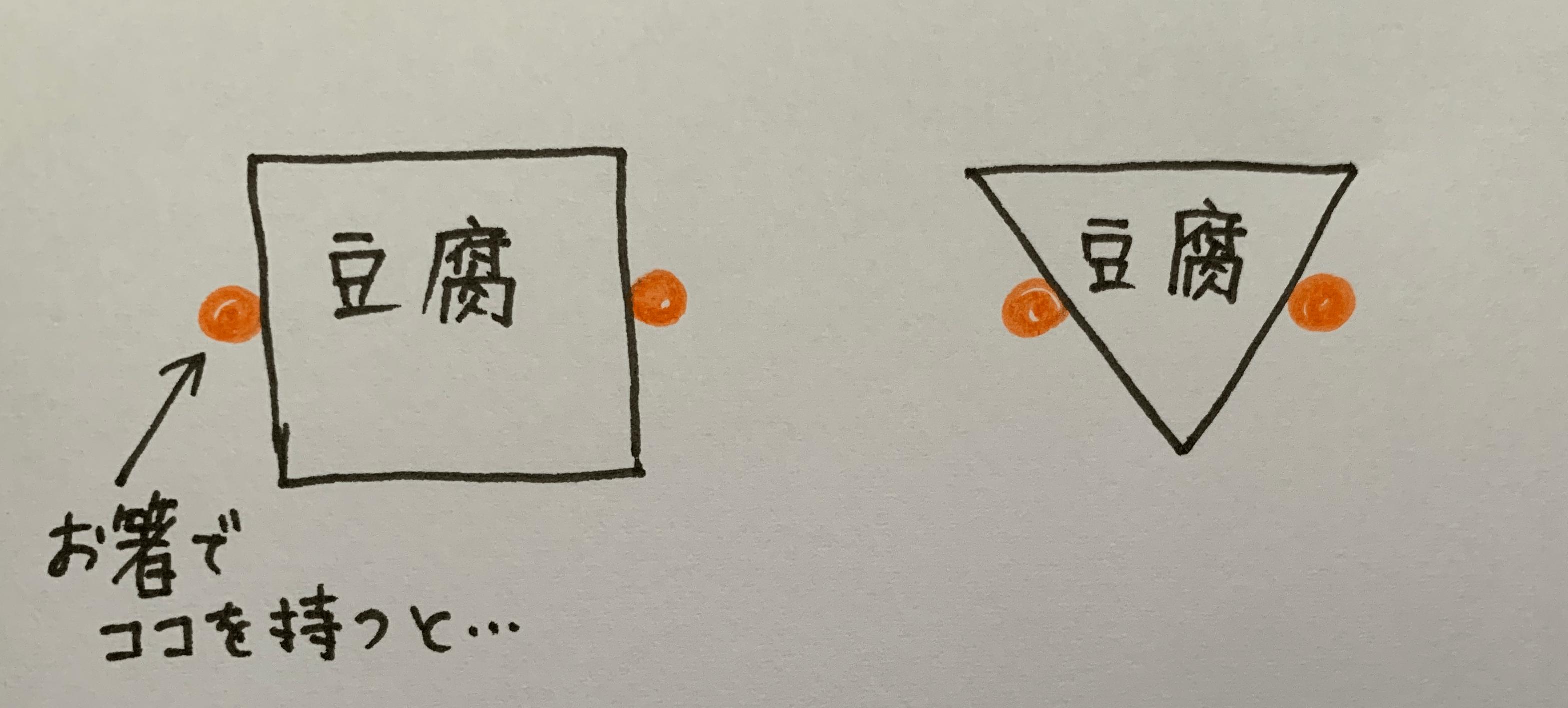 豆腐は三角に切ると崩れにくい